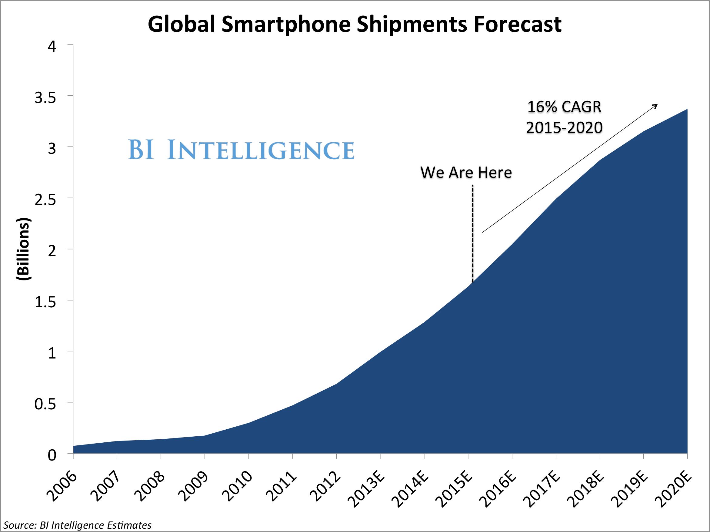 global-smartphone-shipments