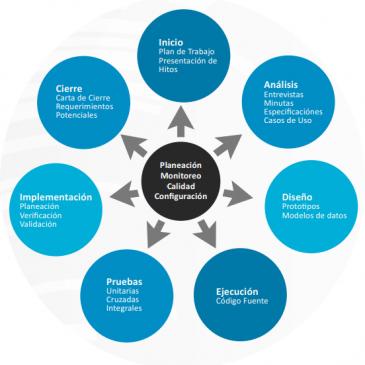 ¿Cómo asegurar la calidad de los proyectos de desarrollo?