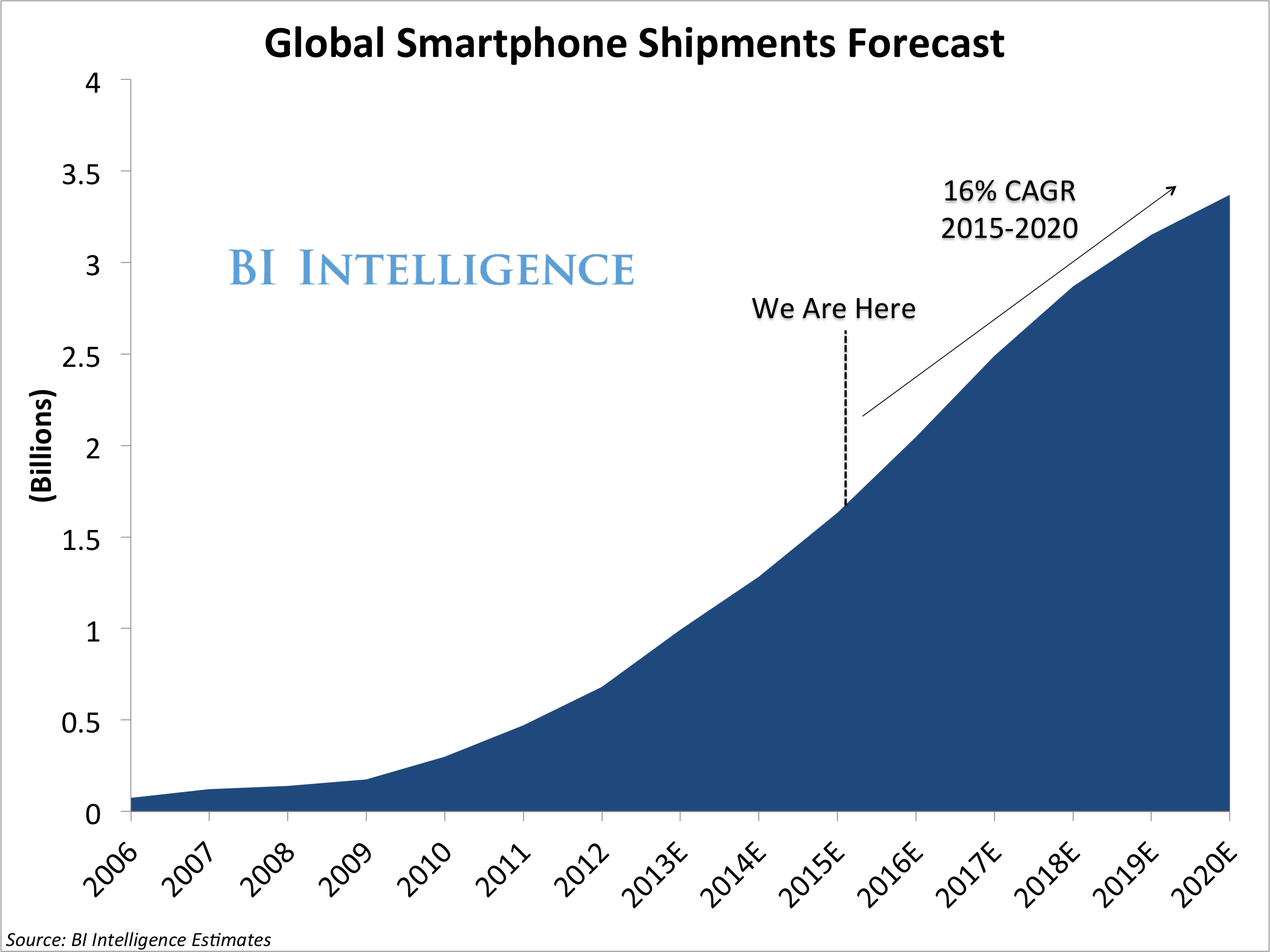 global-smartphone-shipments
