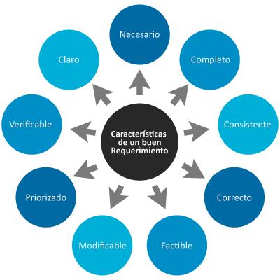 Características Técnicas efectivas para la toma de requerimientos