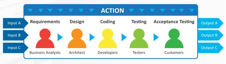 Cascada Proceso Desarrollo en Cascada vs Desarrollo Agile