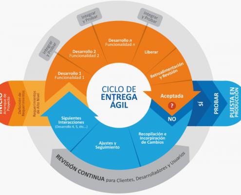 Ciclo de Entrega Agil Desarrollo en Cascada vs Desarrollo Agile
