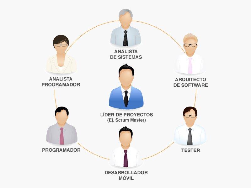 Diagrama ¿Cómo armar un equipo de desarrollo de software?