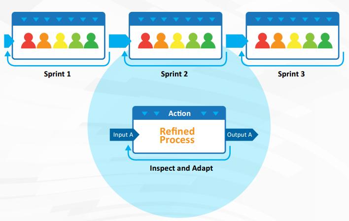 SCRUM Proceso Desarrollo en Cascada vs Desarrollo Agile